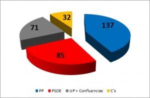 Resultados das xerais 2016 en España