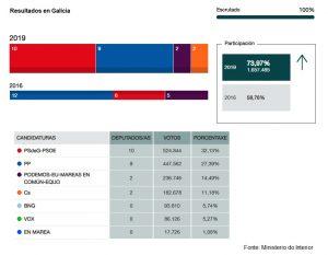 28A Reparto de escanos en Galicia