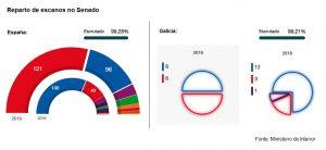 28A Reparto de senadores no Estado e en Galicia